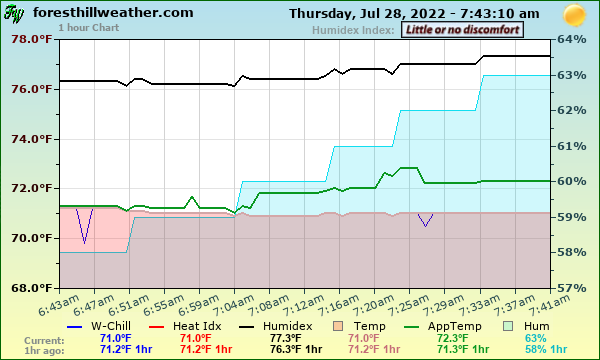 foresthill weather com   humidity    averages    records graphs