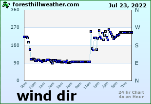Wind Dir Graph