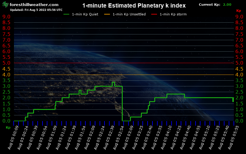 1-minute Estimated Planetary k index