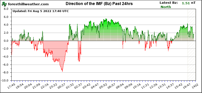 Graph - Direction of the IMF (Bz) Past 24hrs