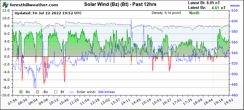 Graph - Solar Wind, (Bz), (Bt) - Past 12hrs