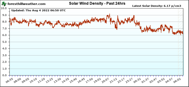 Graph - Solar Wind Density - Past 24hrs