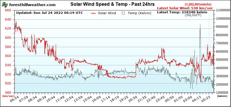 Graph - Solar Wind Speed & Temp - Past 24hrs