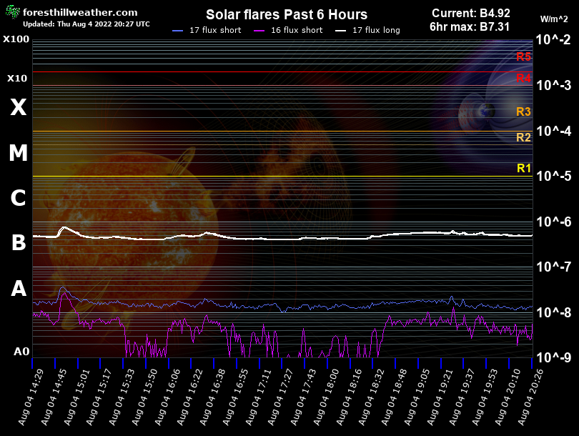Solar flares Past 2 Hour Graph