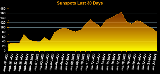 Sunspots last 30 days